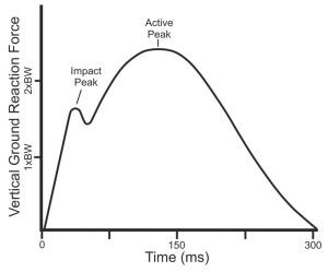 Impact Peak picture
