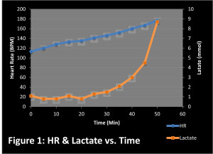 HR vs Lactate vs Time