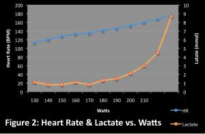 Lactate vs. Power vs. HR